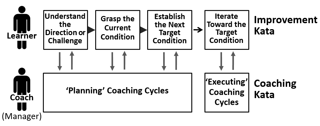 Kata improvement a coaching